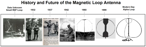 History_and_Future_of_the_Magnetic_Loop_Antenna